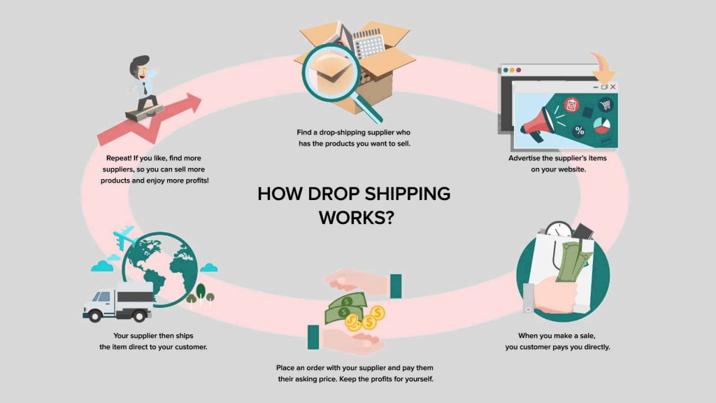 how dropshipping works diagram