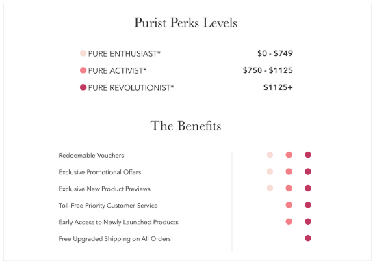 purists perks levels